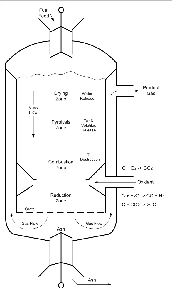A schematic of a down-draft gasifier (DDG) (diagram)