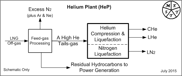 how is helium produced Helium production helium, a light, nonflammable, chemically inert gas, was first produced in texas from the natural gases of the petrolia oilfield, in clay county.