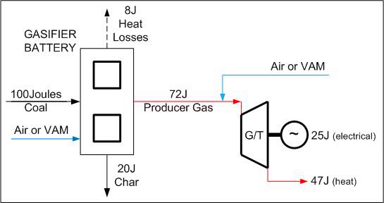 Projected Energy Efficiencies, Gasification and G/T Operation (diagram)