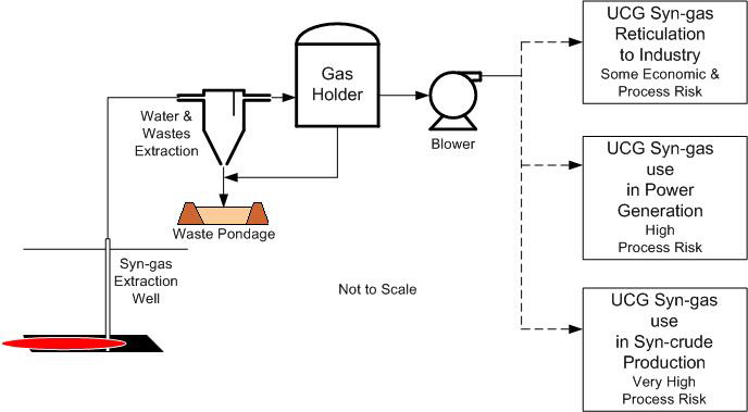 Syn-gas production, initial cleaning and utilisation options (image)