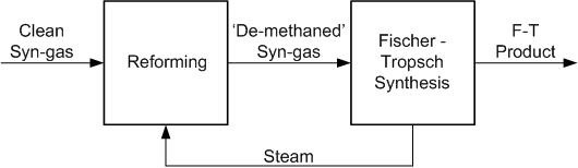 Introduction of a methane reforming step (image)