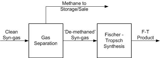 Methane separation from syn-gas (image)