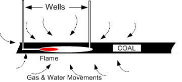 The flow of gas and water into the UCG cavity (image)
