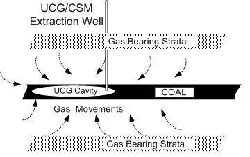 Use of an UCG cavity for enhancing CSM recovery (image)