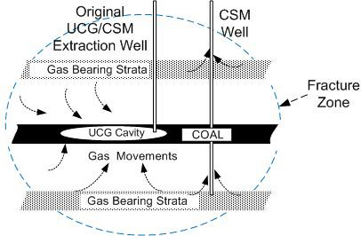 Use of an UCG cavity for enhancing CSM recovery with CSM well and recovery zone (image)