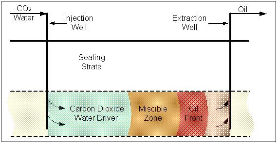 Miscible EOR (image)