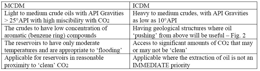 The relative properties of the MCDM and ICDM EOR processes (table)