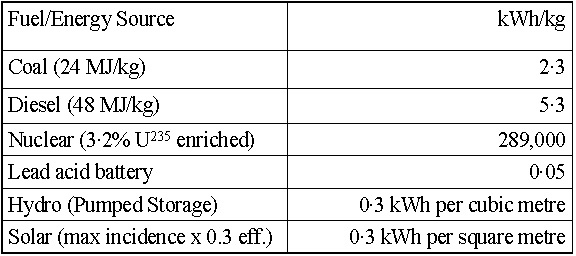 Energy Densities (table)