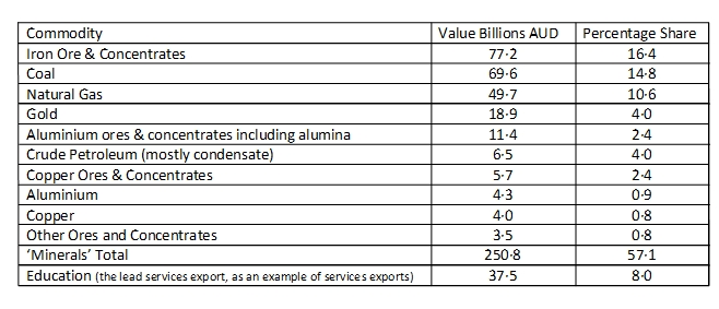 Extractive Industries - Table 1 (image)