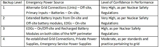Emergency Power Sources and Confidence Rating (image)